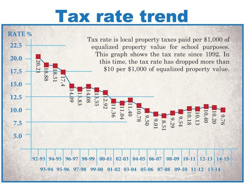 TaxRate