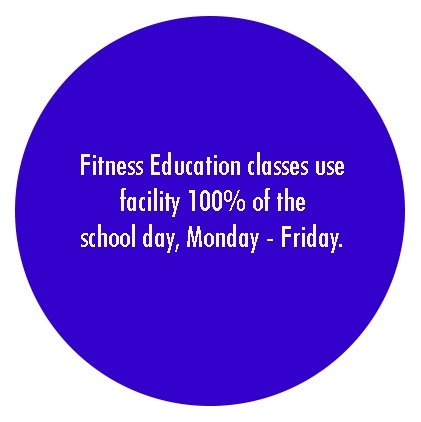 Fitness Education Usage