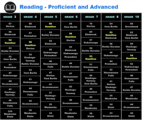 Math reading all grades black