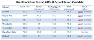School-report-card-table