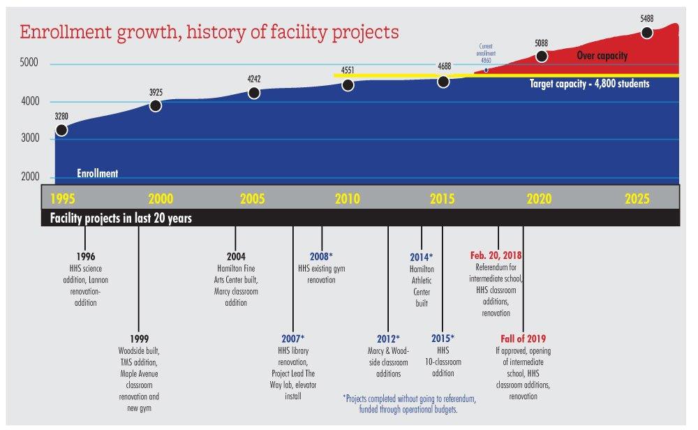 enrollment-facility-history