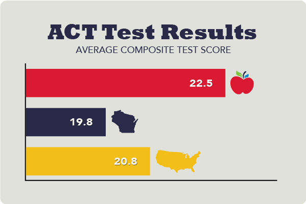 ACT Test Results